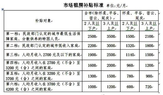 北京大幅提高市场租房补贴标准 最高可获3500元/月